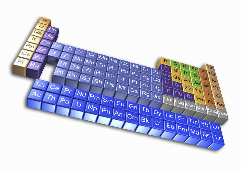 The actinides are the elements in the bottom row of the periodic table, from actinium to lawrencium.