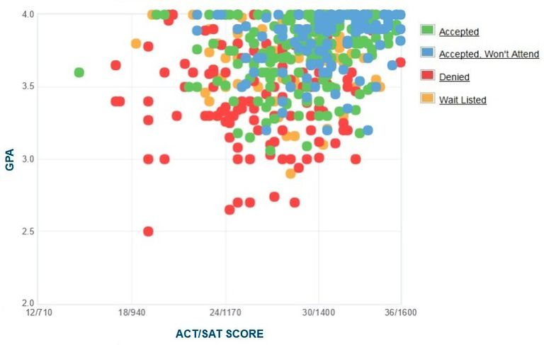 Smith College GPA, SAT and ACT Data for Admission