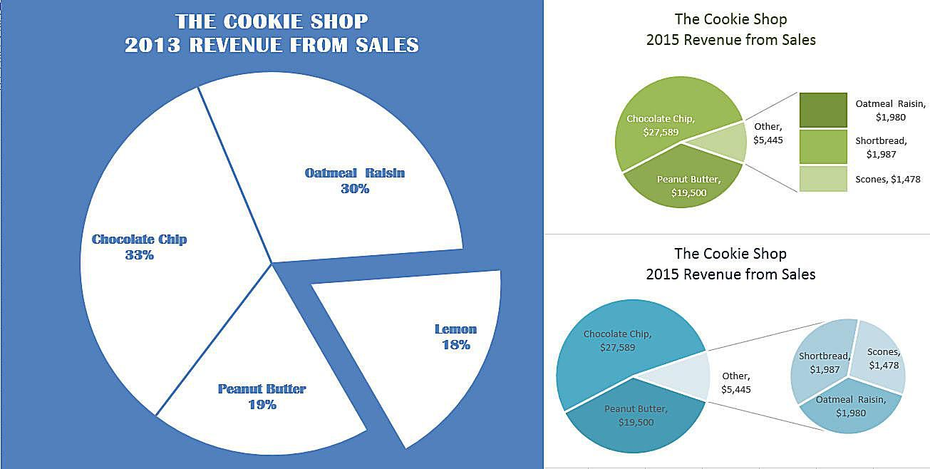 Emphasize chart data with exploding pie charts in excel nvjuhfo Images