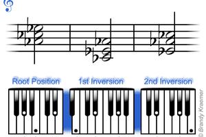 B Flat Augmented Triad Chords