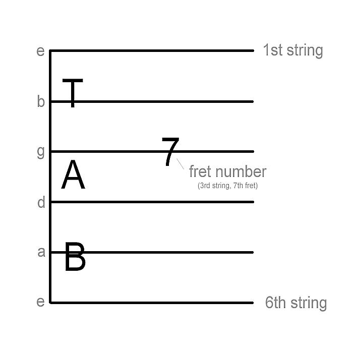 understanding the tab staff