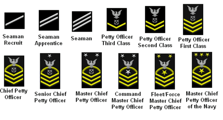 U.S. Military Ranks and Rates