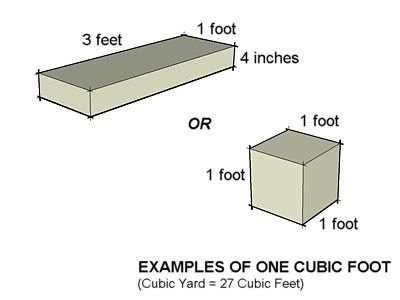 how to measure a cubic foot of concrete. Black Bedroom Furniture Sets. Home Design Ideas