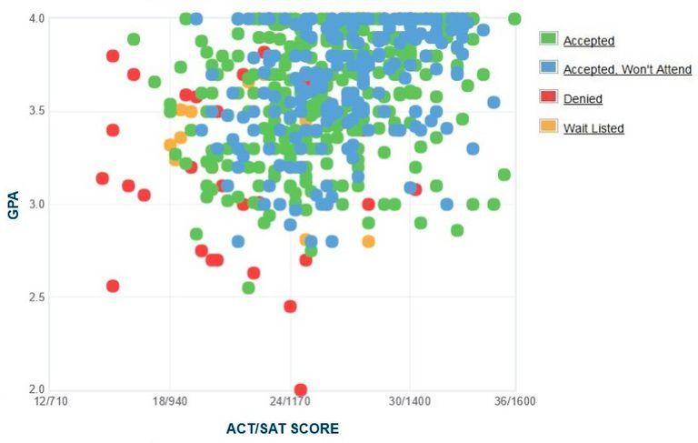 University of Mary Washington GPA, SAT and ACT Data for Admission
