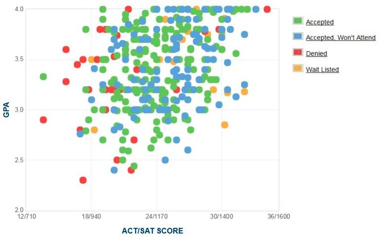 Flagler College GPA, SAT and ACT Data for Admission