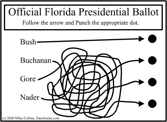 Confusing Florida Ballot