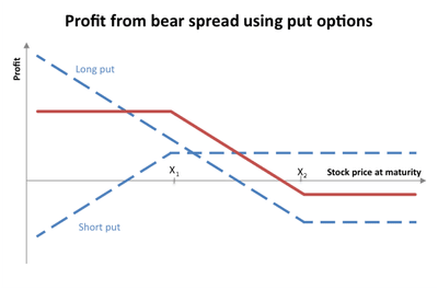 Options trading stop limit