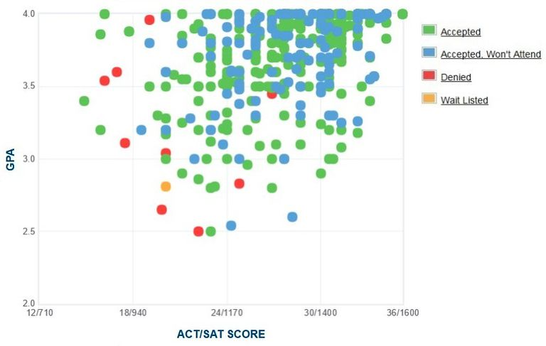 University of Tulsa GPA, SAT Score and ACT Score Data for Admission