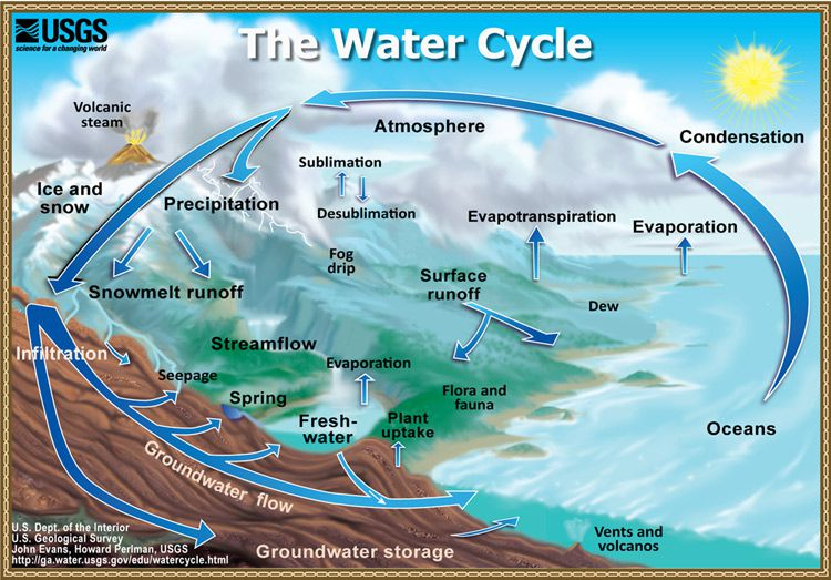 How water on Earth is recycled