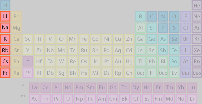 Element families of the periodic table the highlighted elements of the periodic table belong to the alkali metal element family urtaz Image collections