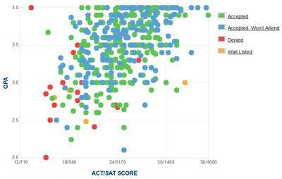 University of Nebraska Lincoln GPA, ACT, and SAT Data