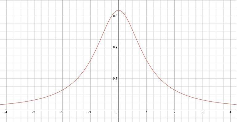The graph of Cauchy distribution is bell shaped, but it is not the normal distribution.