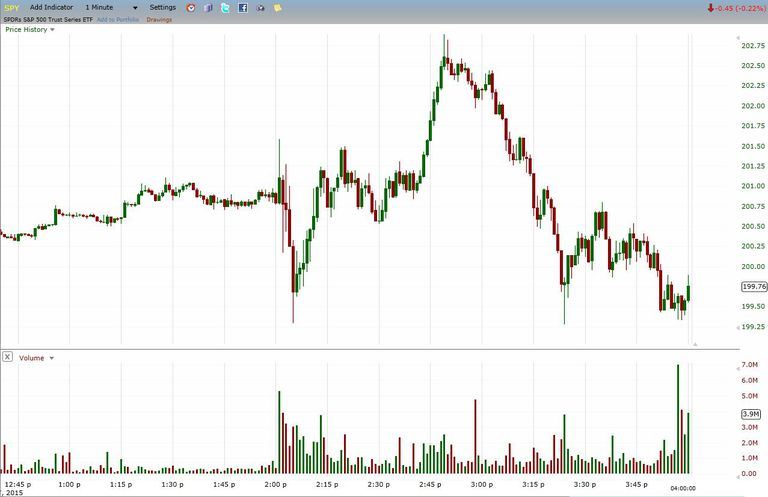 buying and selling volume on a 1-minute chart