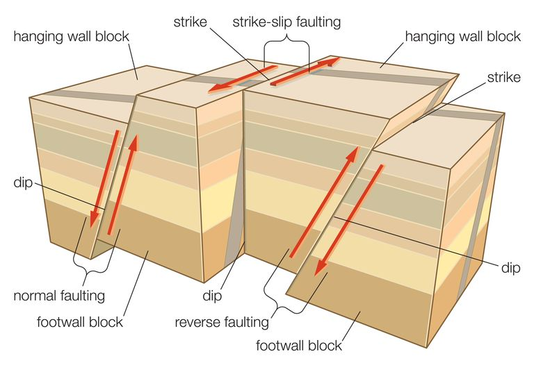 Different Types of Faulting