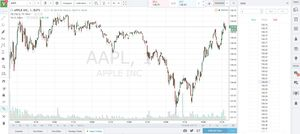 Best platform for future day trading simulator