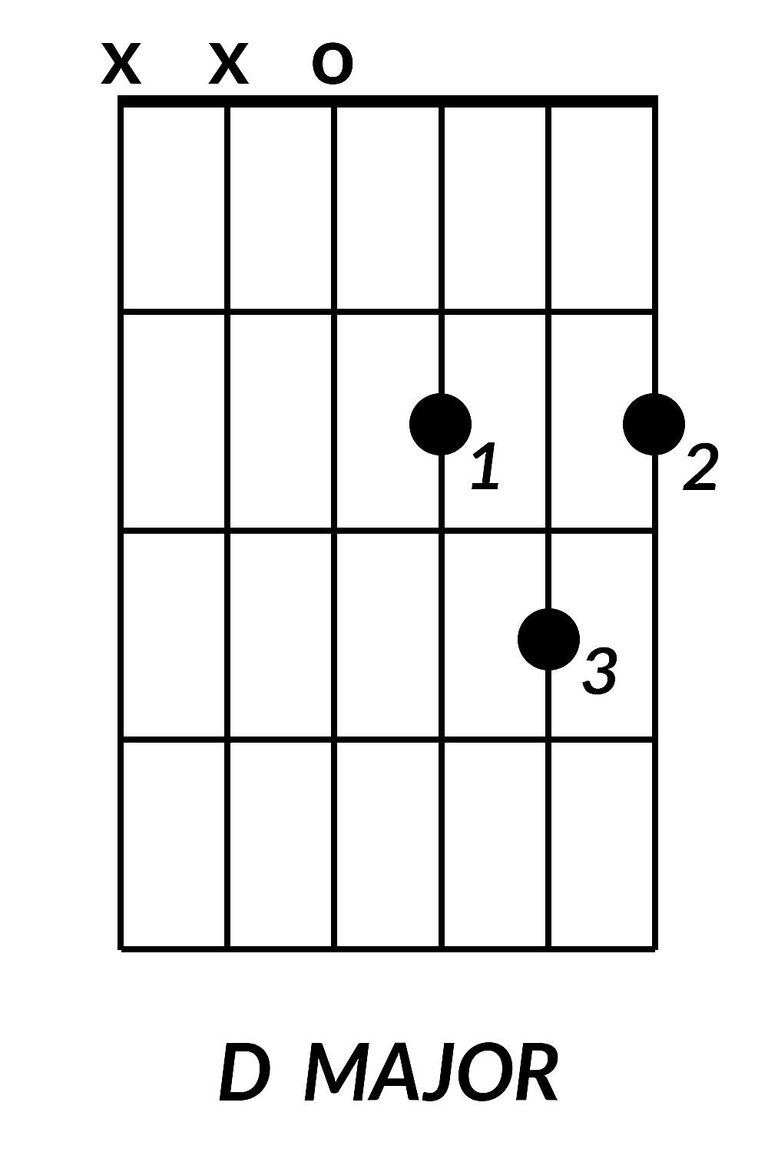8 basic guitar chords you need to learn d major guitar chord hexwebz Images