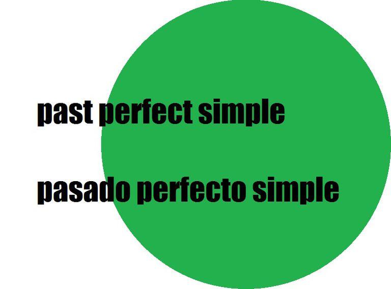 Pasado perfecto en inglés
