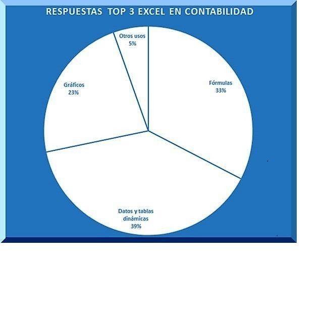 Top 3 Excel y contabilidad