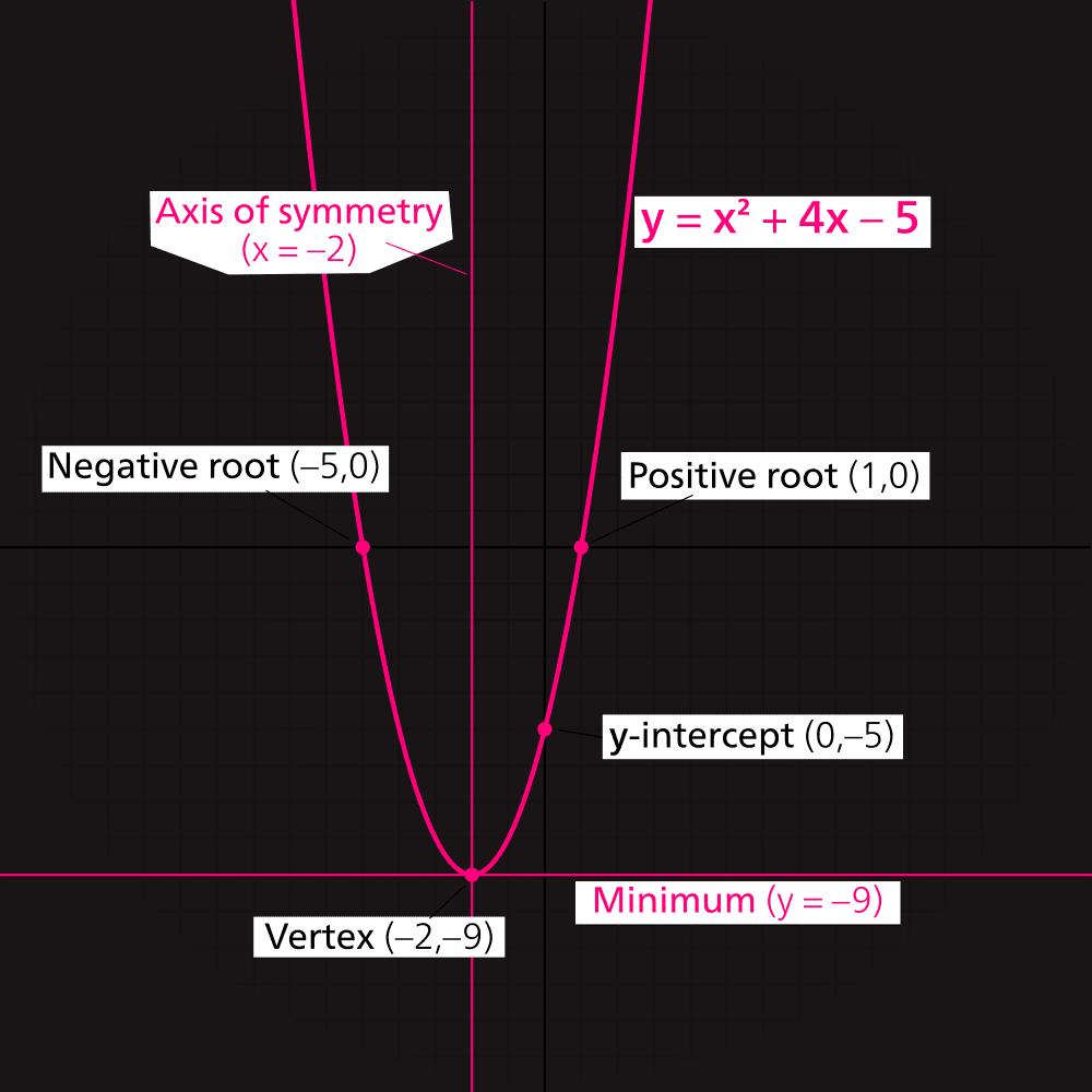 How to find quadratic line of symmetry falaconquin