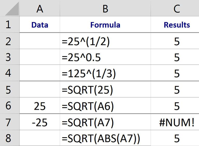 Finding Squares Roots Cube Roots and nth Roots in Excel – Square Root and Cube Root Worksheet