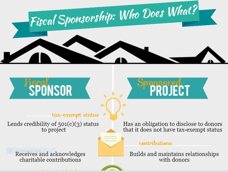 An infographic explaining what a fiscal sponsor does.