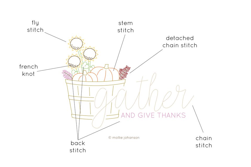 Gather and Give Thanks Stitch Guide