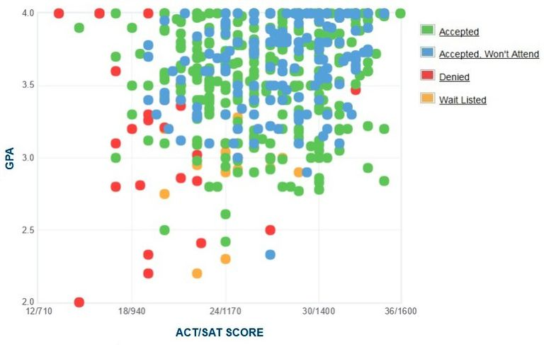 Knox College GPA, SAT and ACT Data for Admission
