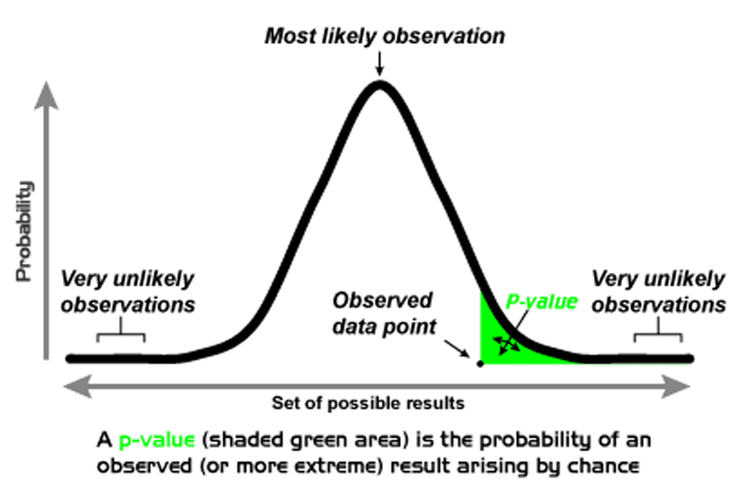 P-Value Controversy