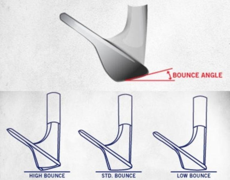 Illustration of bounge angle in golf wedges