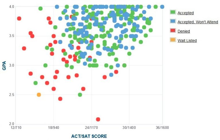 Mills College GPA, SAT and ACT Data for Admission