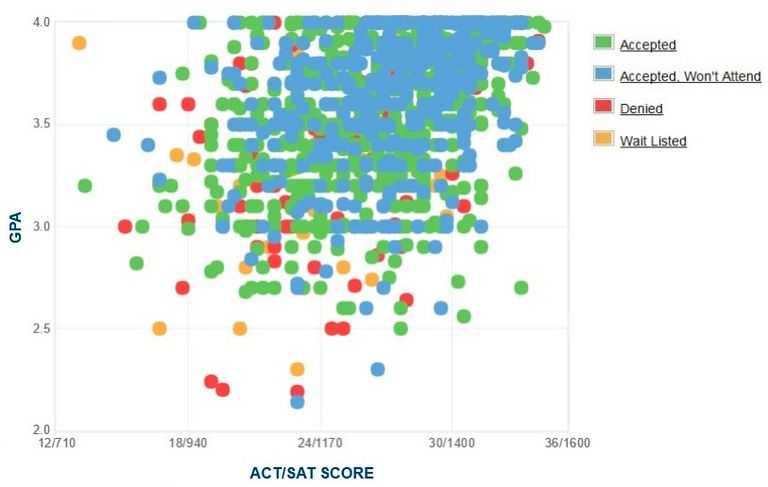Ithaca College GPA, SAT and ACT Data for Admission