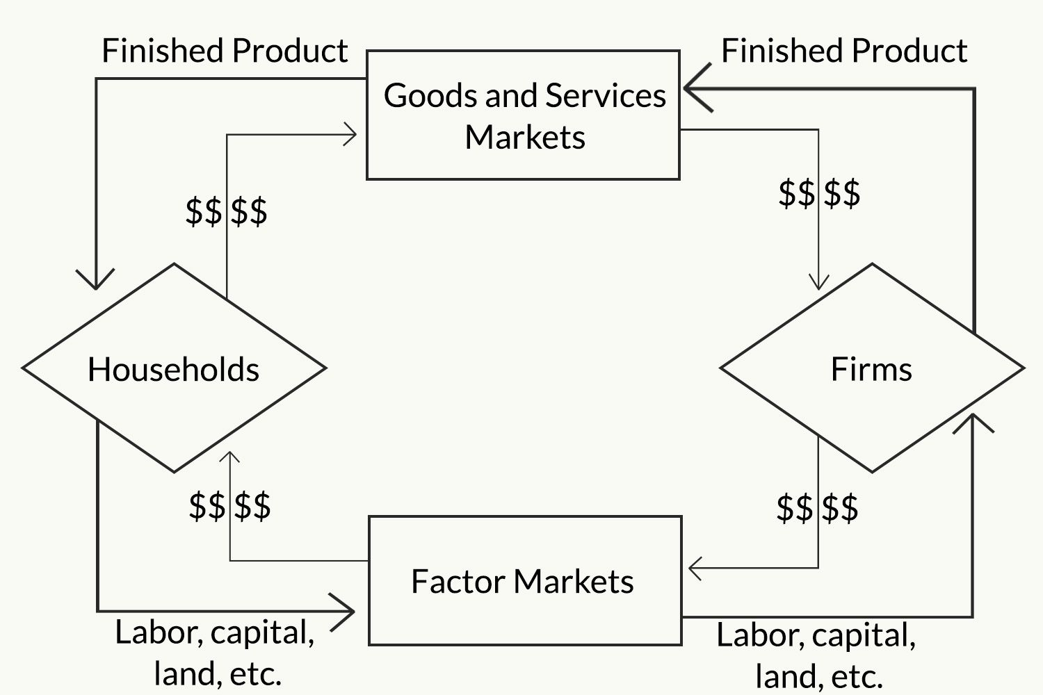 The circular flow model of the economy ccuart Choice Image