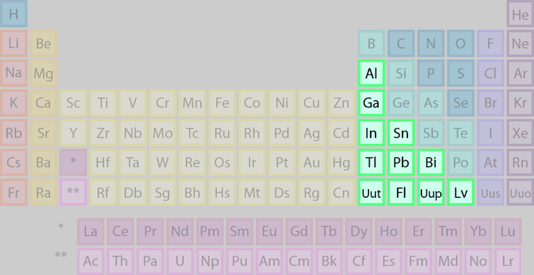 The highlighted elements of this periodic table belong to the basic metal element group.