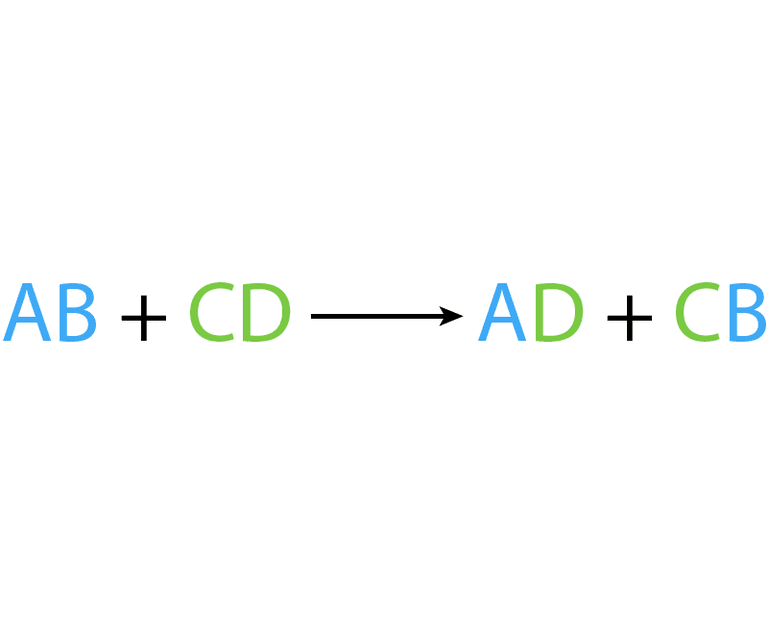 define metathesis reactions A chemical reaction between two compounds where the positive ion of one compound is exchanged with the positive ion of another compound type of: chemical reaction , reaction.