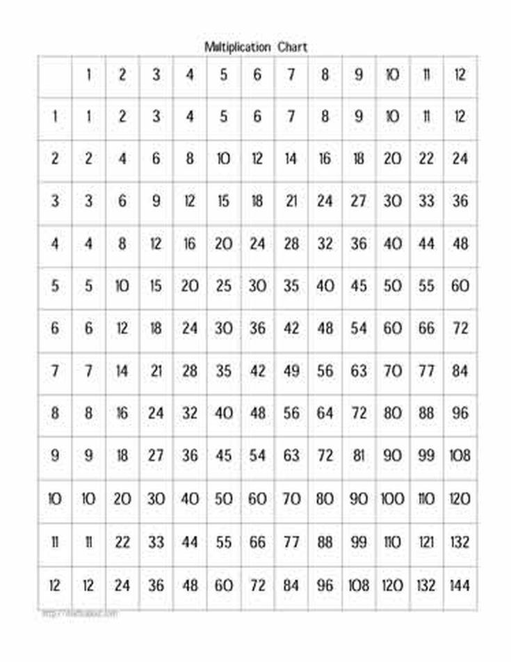 Printable Worksheets times tables worksheets free : Free Times Tables Worksheets