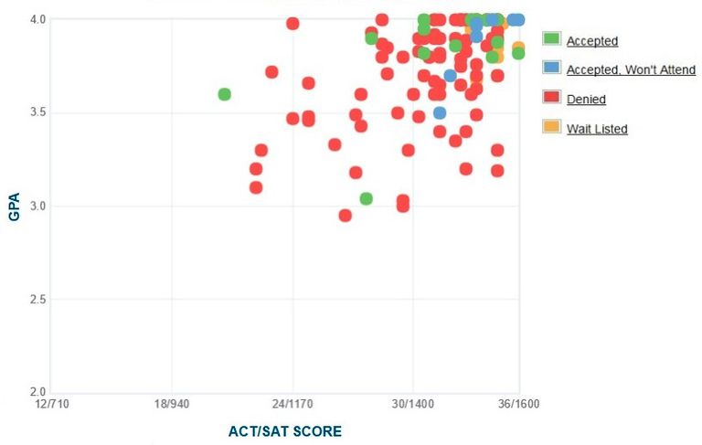 Olin College GPA, SAT and ACT Data for Admission