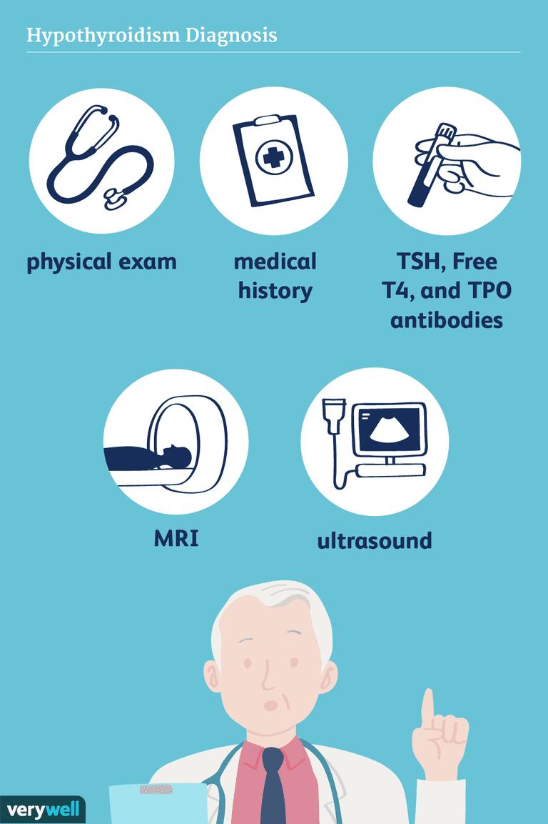 hypothyroidism diagnosis