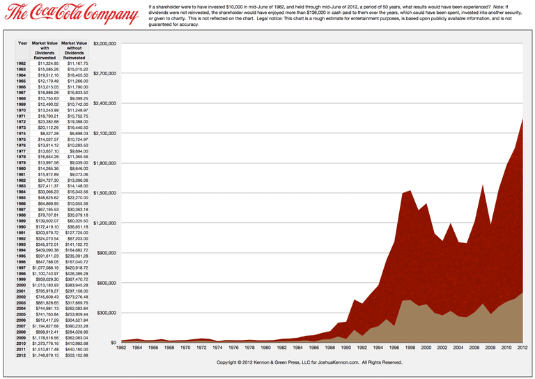 Reinvesting Dividends Versus Not Reinvesting Dividends