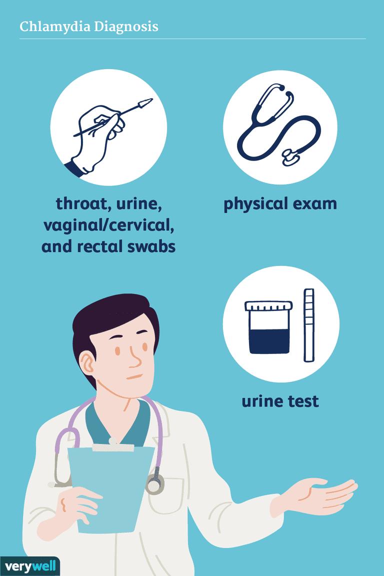 chlamydia diagnosis