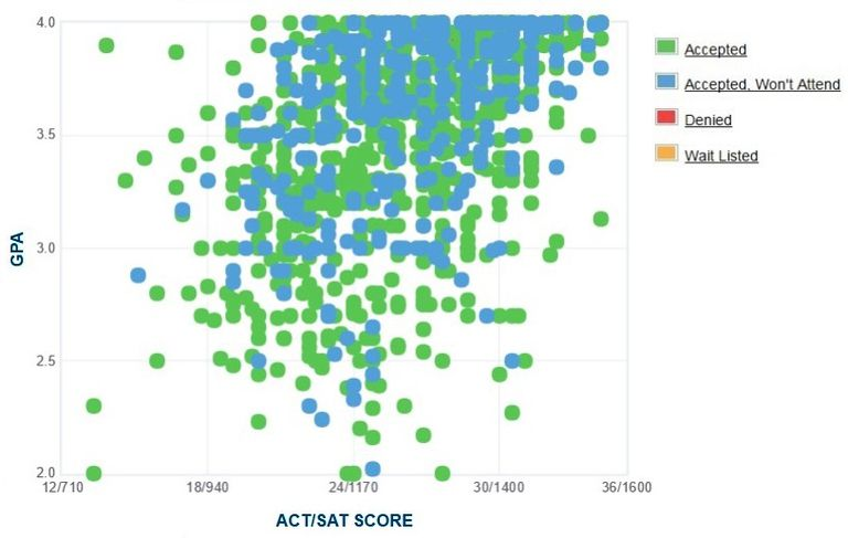 Montana State University GPA, SAT and ACT Data for Admission