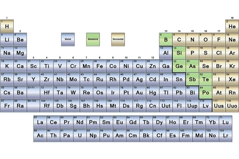 Metals nonmetals and metalloids periodic table urtaz