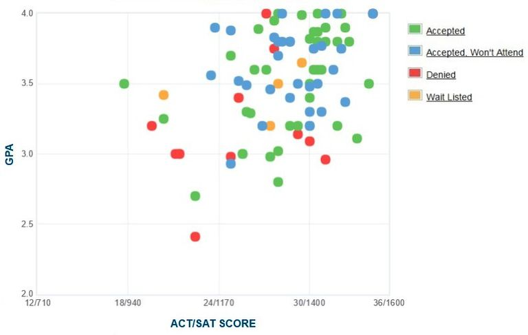 Bennington College GPA, SAT and ACT Data for Admission