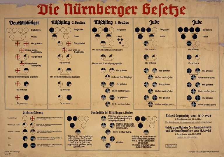 Image result for the holocaust, Nuremberg Laws