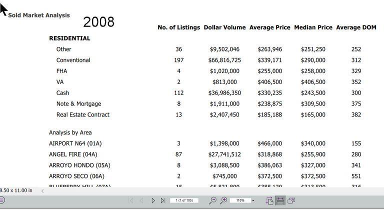 MLS Sold Market Report
