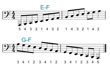 Piano Scale Chord Fingering For The Left Hand