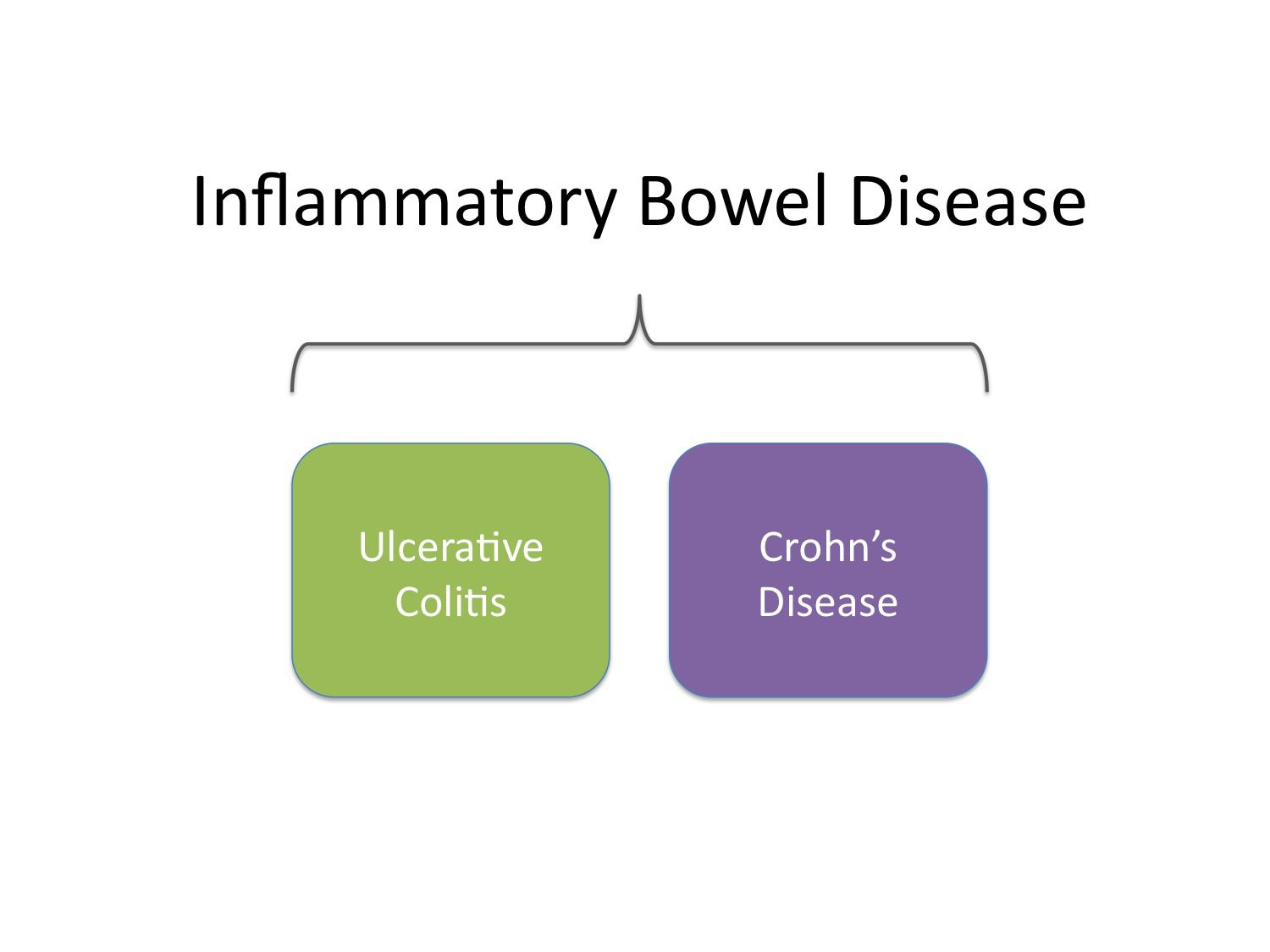 How IBD Affects Us as a Society: A Look at the Numbers