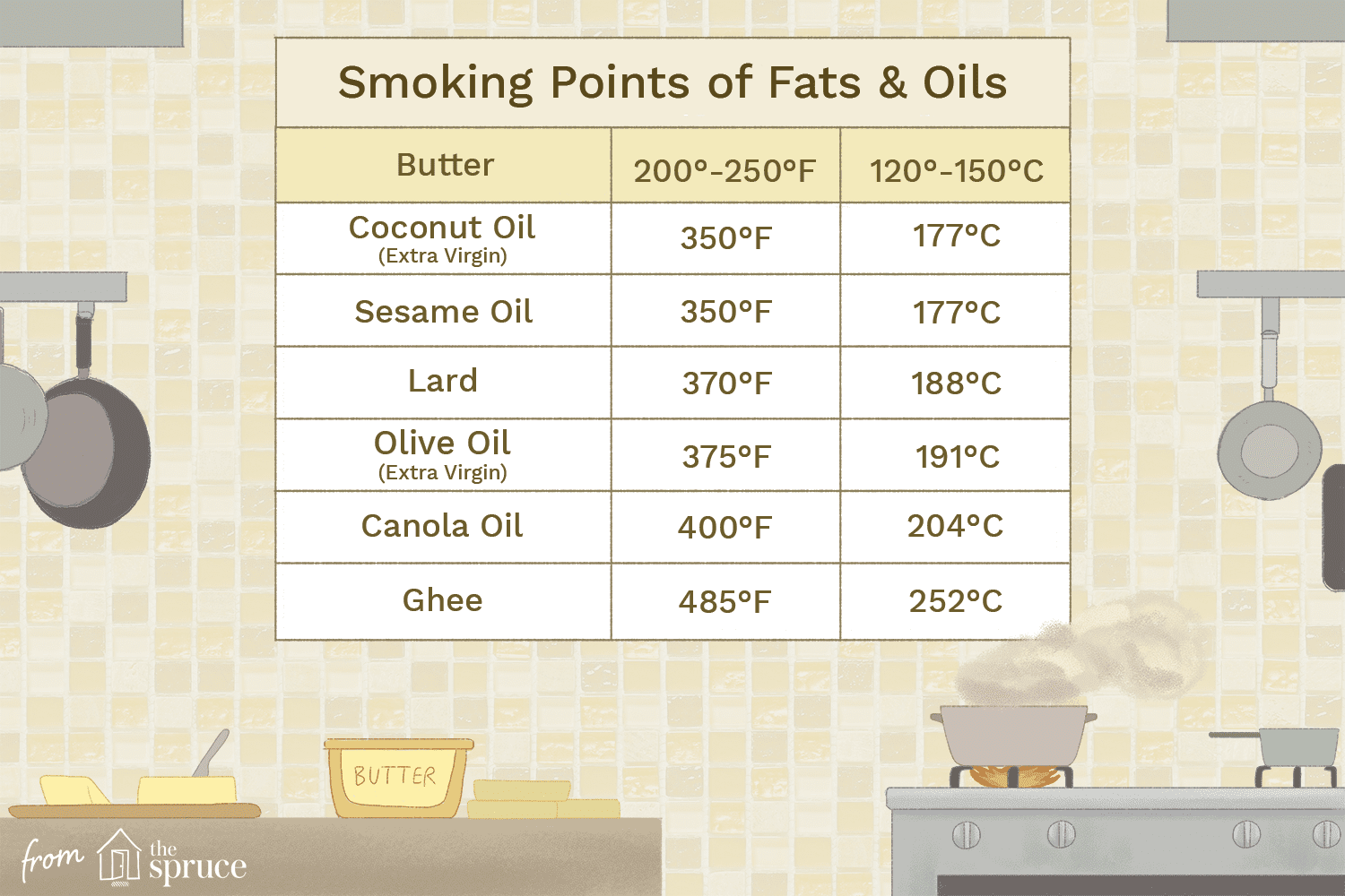 Smoking Points Of Cooking Fats Amp Oils