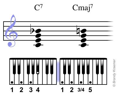 Dm7 Piano Chord 68336 Movieweb