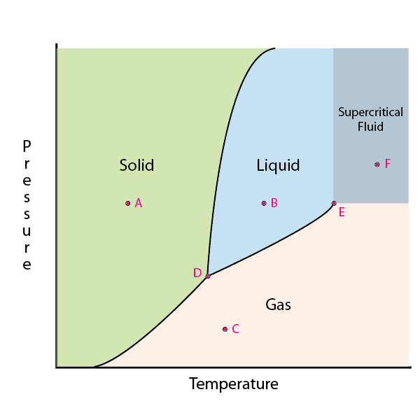 This is an example of a two dimensional phase diagram.