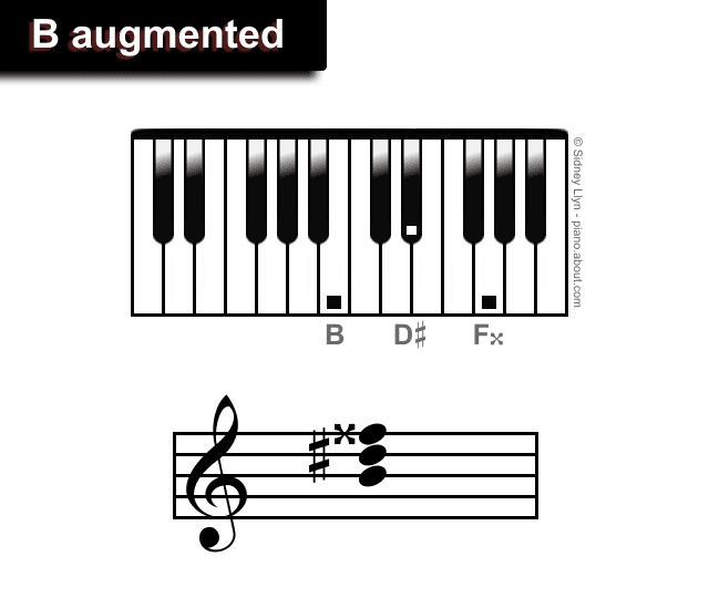 Augmented Piano Triads
